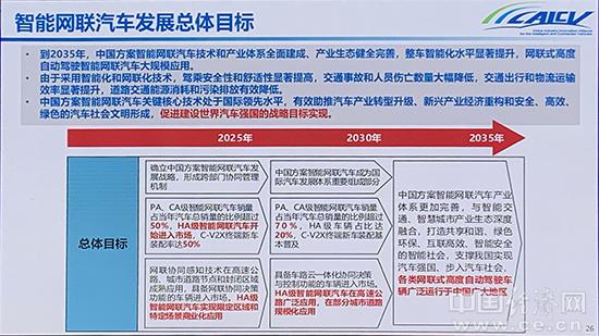 闡釋創新型國家,《智能網聯汽車技術路線圖2.0》公布
